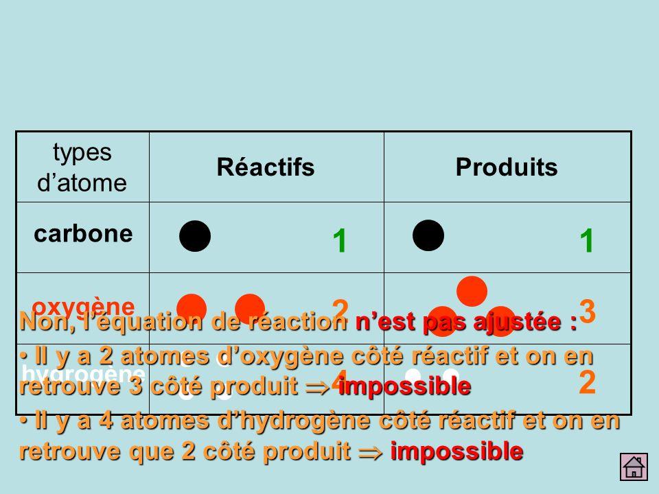 1 2 4 3 Produits Réactifs types d'atome carbone oxygène