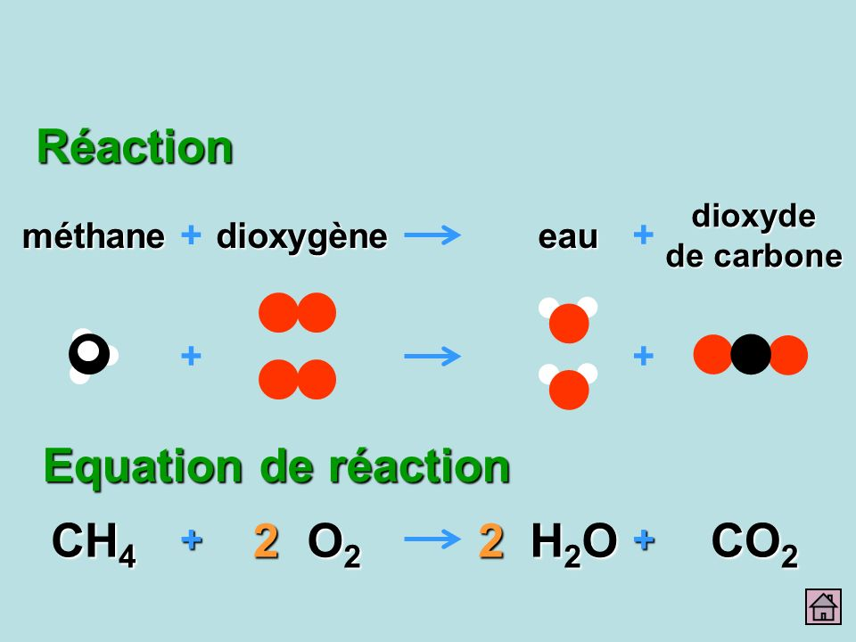 Réaction Equation de réaction CH4 O2 2 H2O 2 CO2 + + + + eau méthane