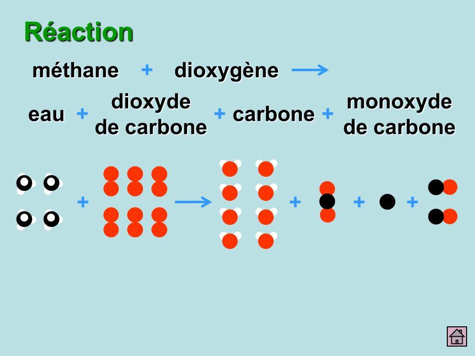Réaction méthane + dioxygène dioxyde de carbone carbone