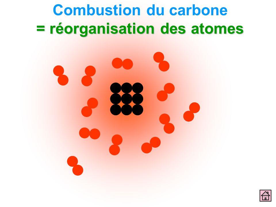 Combustion du carbone = réorganisation des atomes