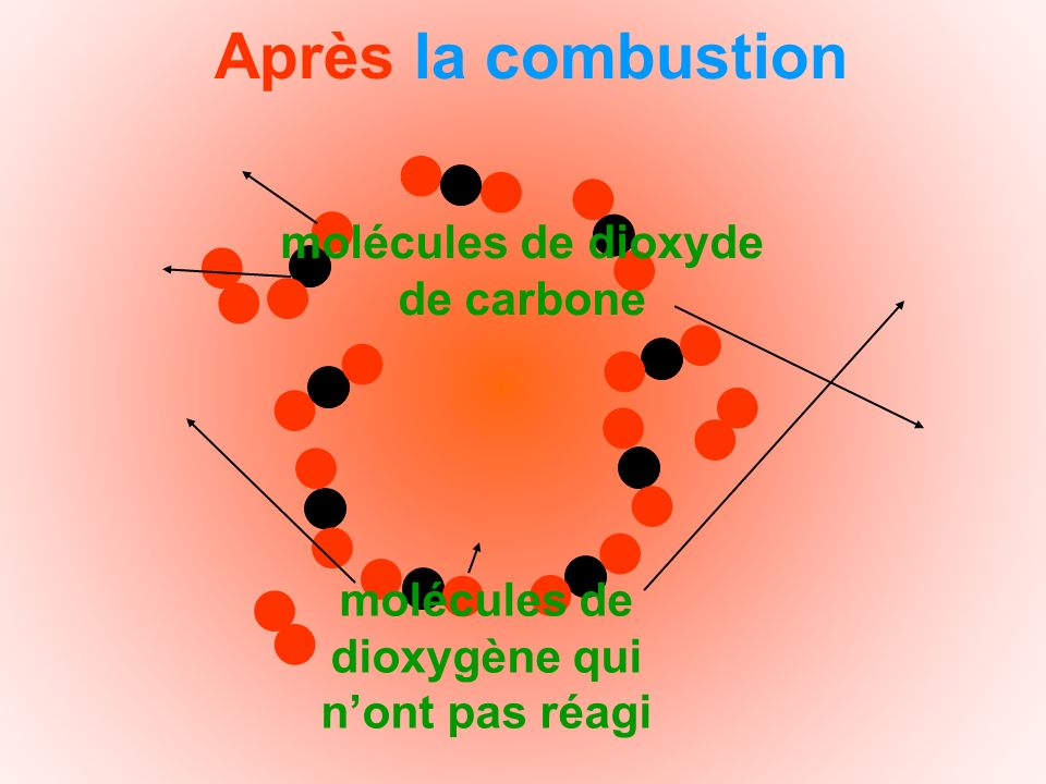 Après la combustion molécules de dioxyde de carbone