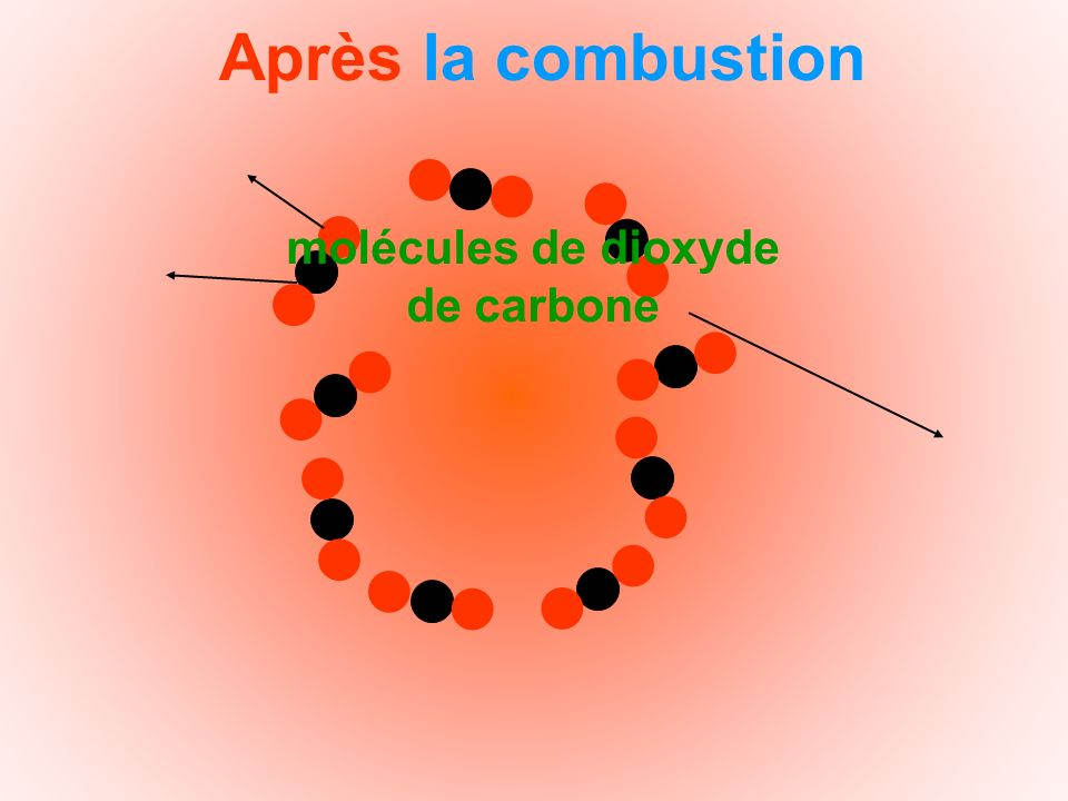 molécules de dioxyde de carbone