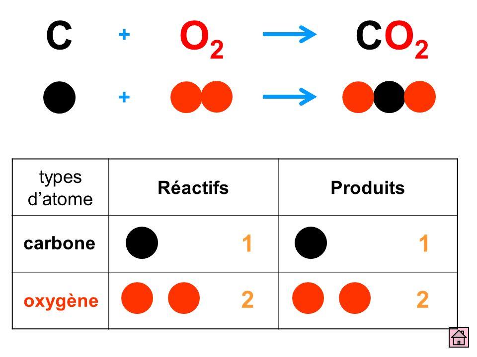C O2 CO2 + + types d'atome Réactifs Produits 1 1 carbone 2 2 oxygène