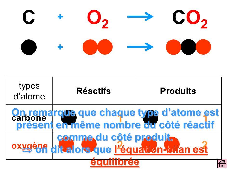 C O2. CO2. + + types d'atome. Réactifs. Produits.