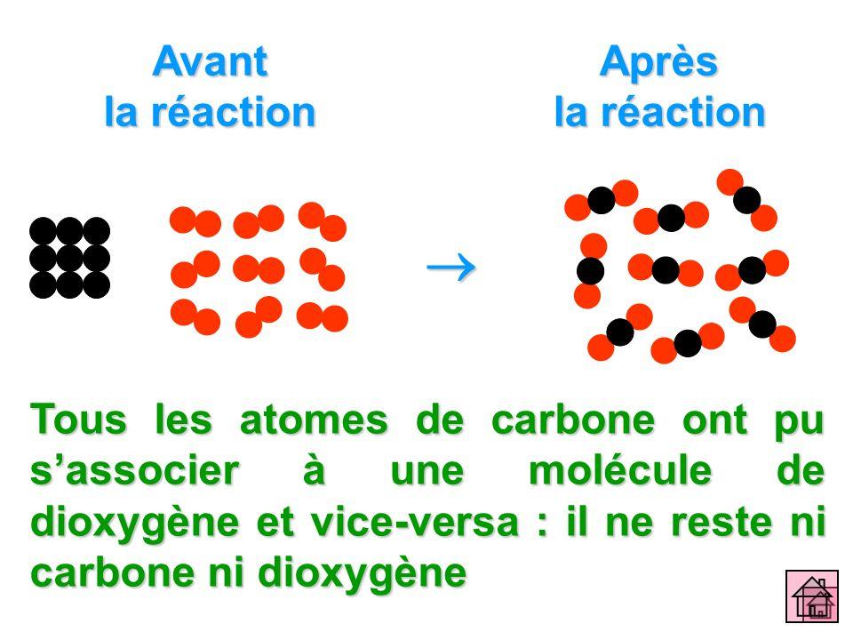  Avant la réaction Après la réaction