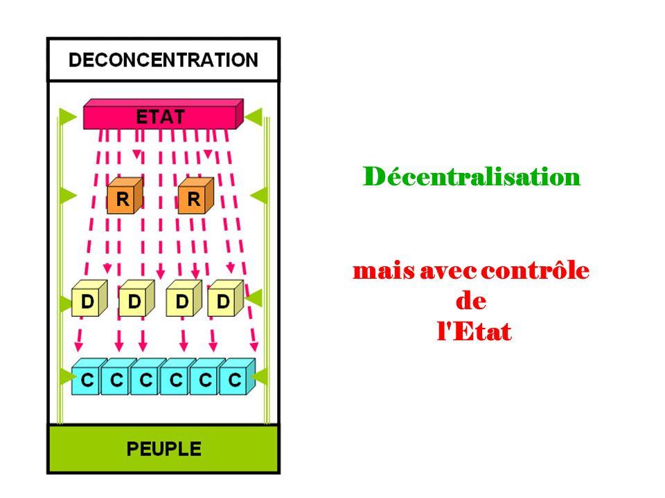 Décentralisation mais avec contrôle de l Etat
