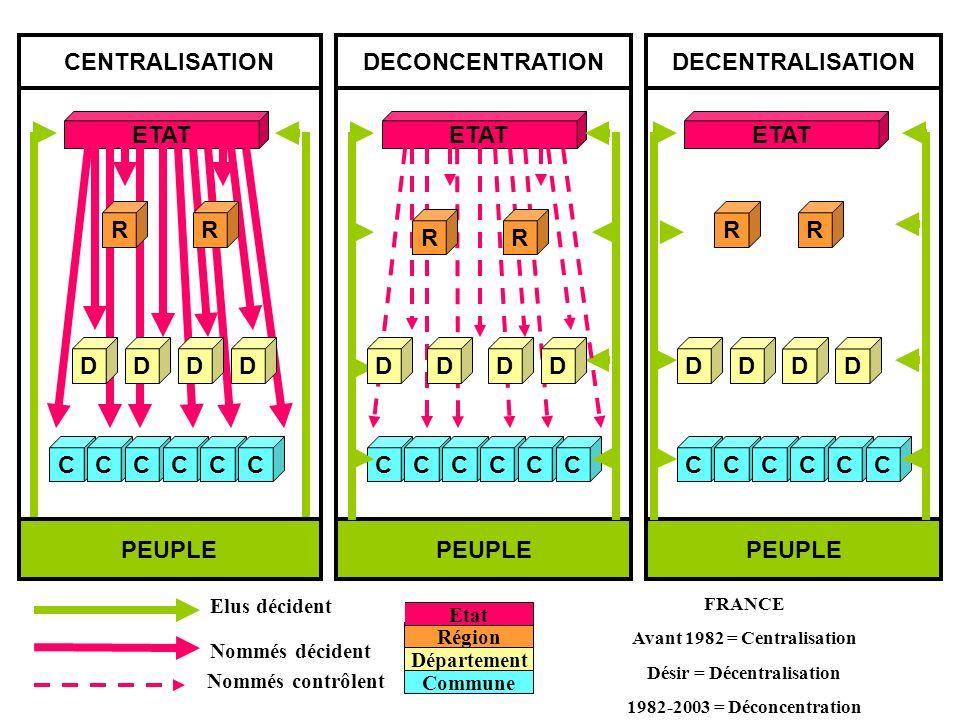Avant 1982 = Centralisation Désir = Décentralisation