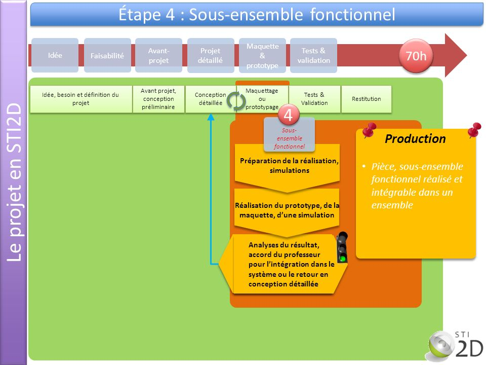 Le projet en STI2D Étape 4 : Sous-ensemble fonctionnel 4 70h