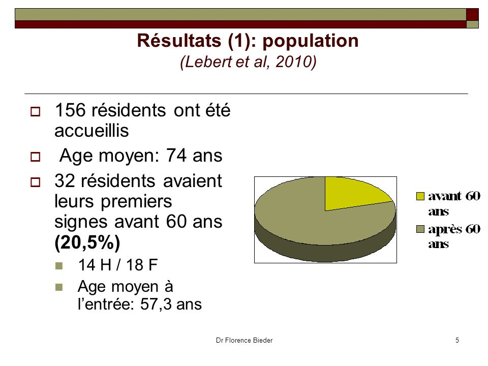 Résultats (1): population (Lebert et al, 2010)