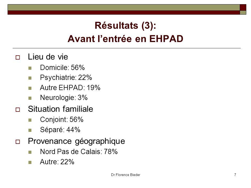 Résultats (3): Avant l'entrée en EHPAD