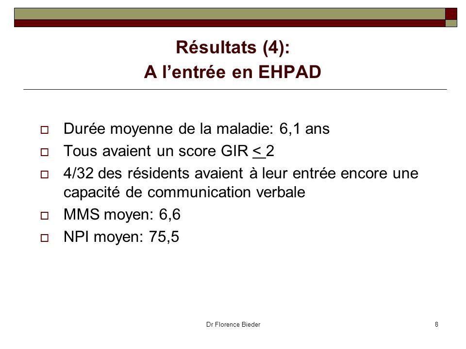 Résultats (4): A l'entrée en EHPAD