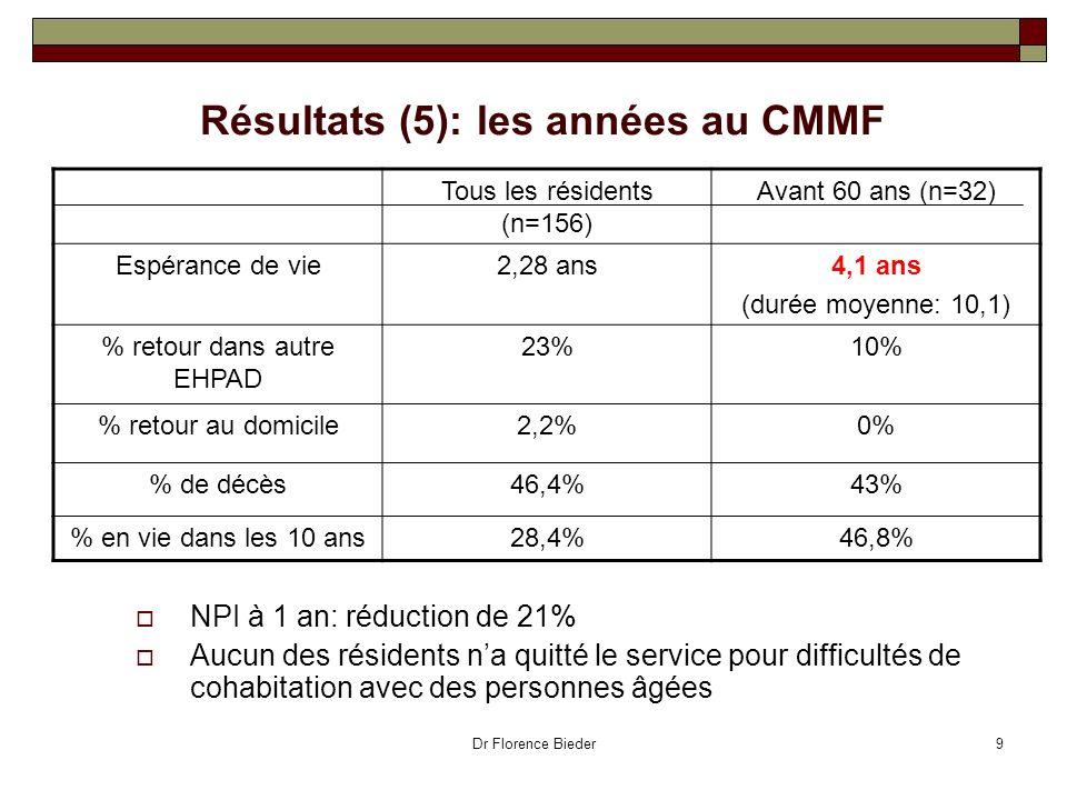 Résultats (5): les années au CMMF