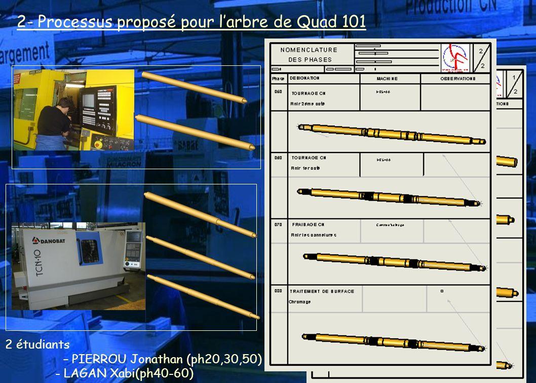 2- Processus proposé pour l'arbre de Quad 101