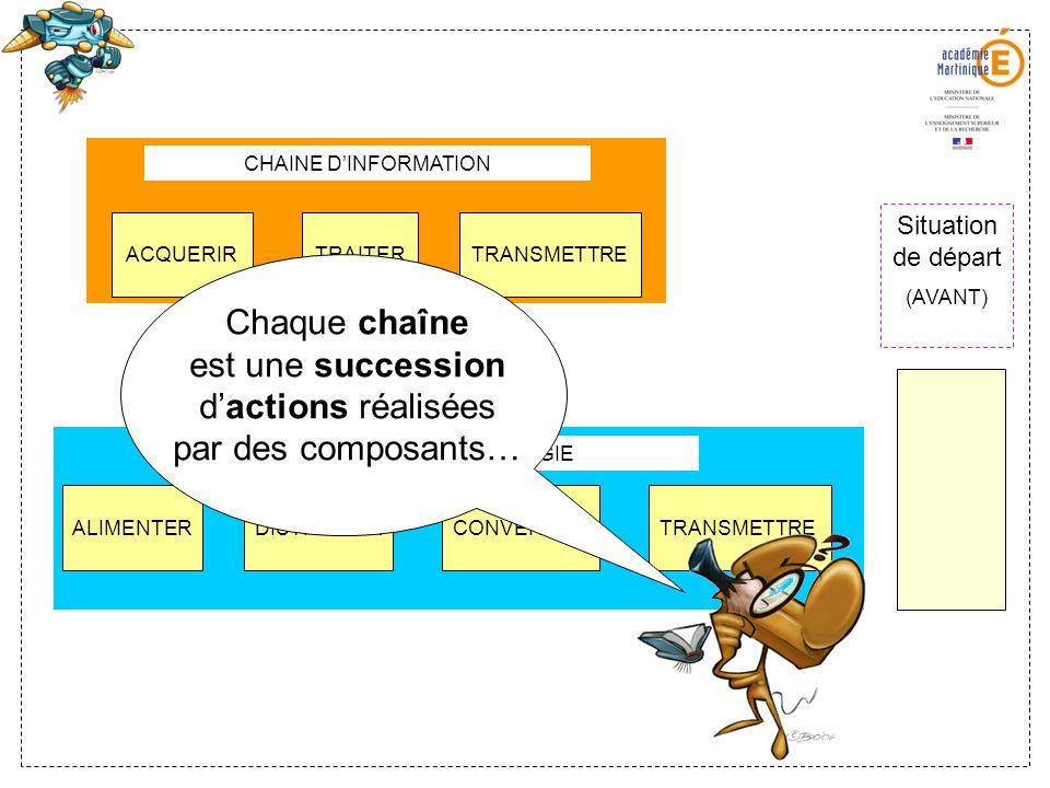 CHAINE D'INFORMATION Situation de départ. (AVANT) ACQUERIR. TRAITER. TRANSMETTRE.