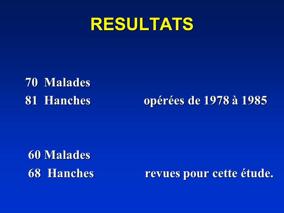 RESULTATS 70 Malades 81 Hanches opérées de 1978 à 1985 60 Malades