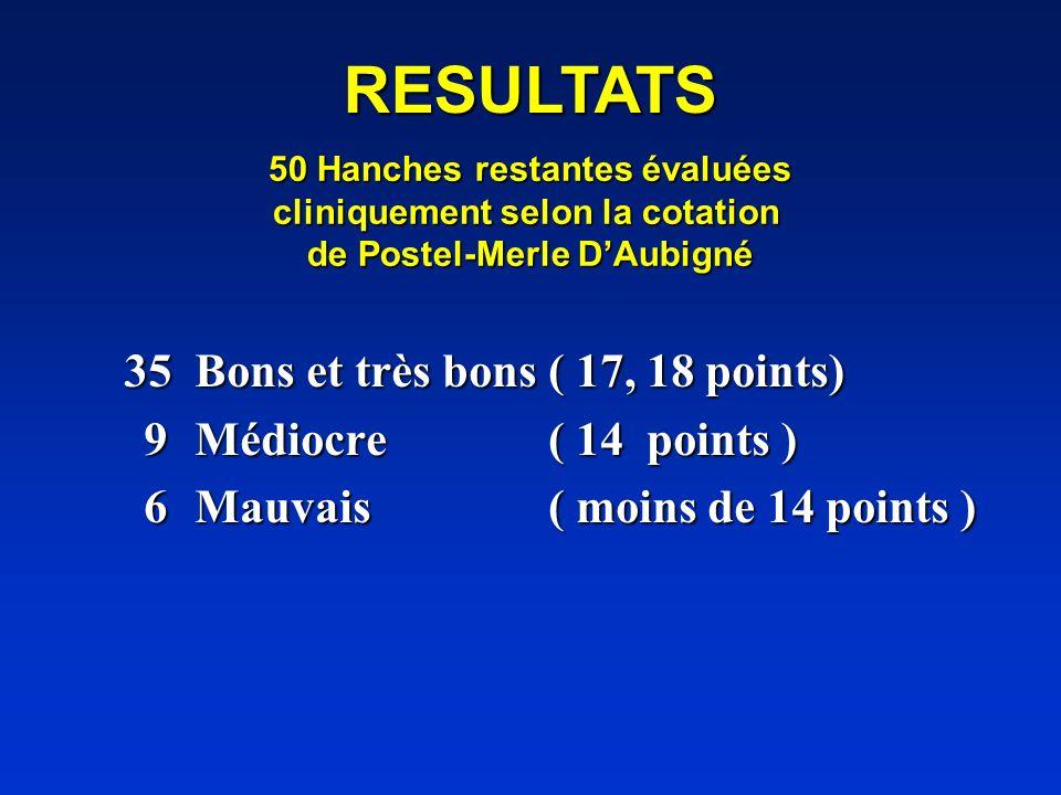 RESULTATS 35 Bons et très bons ( 17, 18 points)