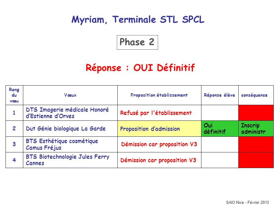 Myriam, Terminale STL SPCL Phase 2 Réponse : OUI Définitif