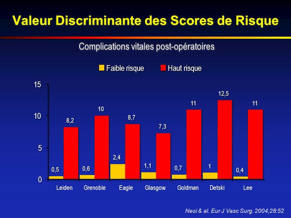 Valeur Discriminante des Scores de Risque