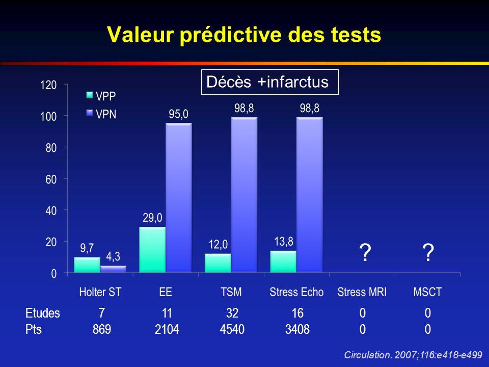 Valeur prédictive des tests