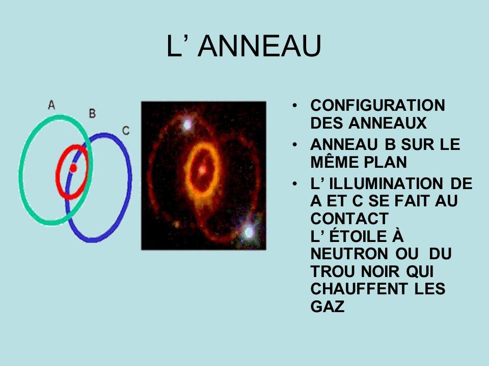L' ANNEAU CONFIGURATION DES ANNEAUX ANNEAU B SUR LE MÊME PLAN
