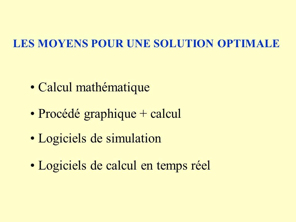 Procédé graphique + calcul