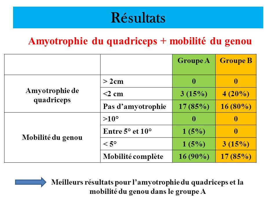 Résultats Amyotrophie du quadriceps + mobilité du genou Groupe A