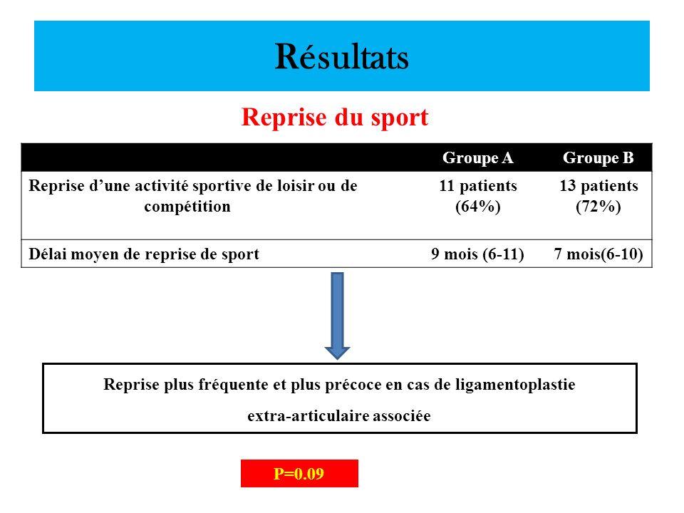 Résultats Reprise du sport Groupe A Groupe B