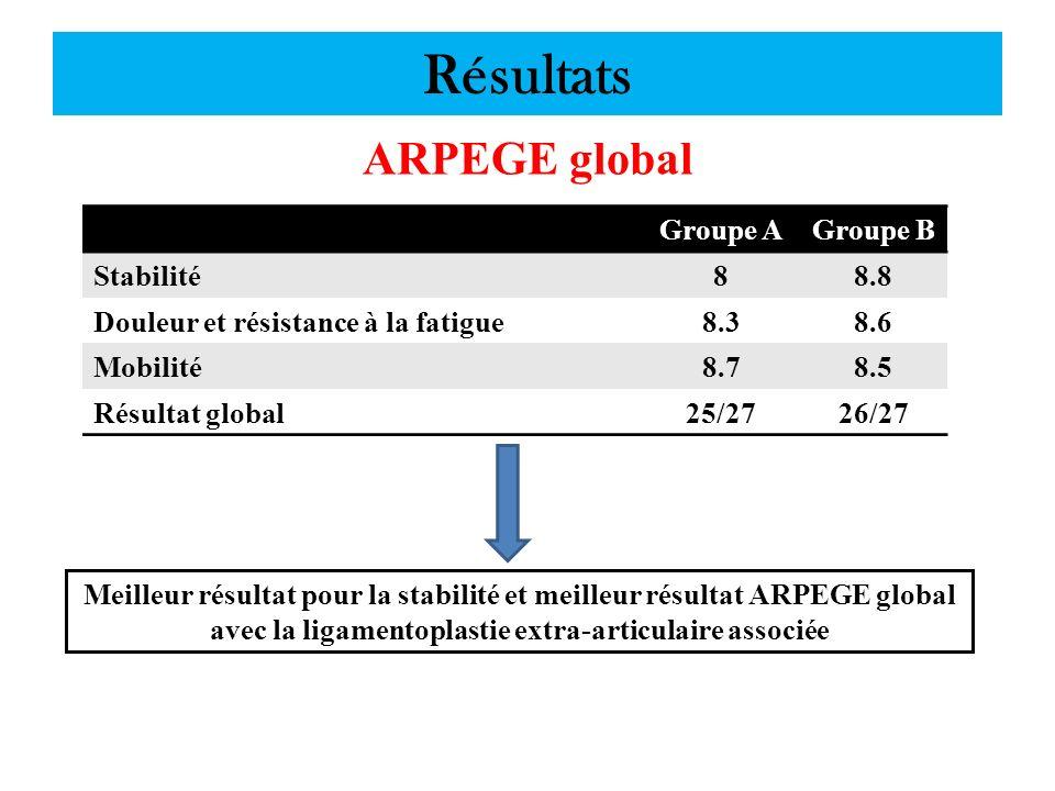 Résultats ARPEGE global Groupe A Groupe B Stabilité 8 8.8