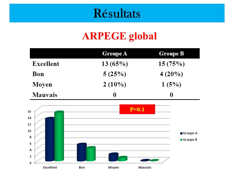 Résultats ARPEGE global Excellent 13 (65%) 15 (75%) Bon 5 (25%)