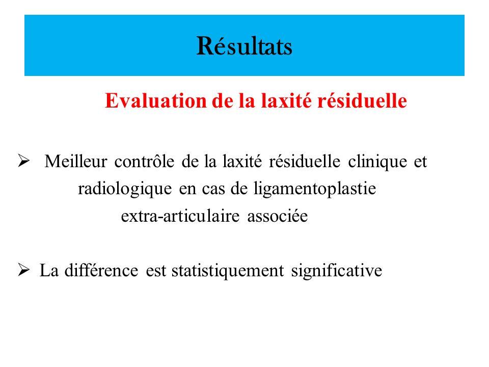 Evaluation de la laxité résiduelle