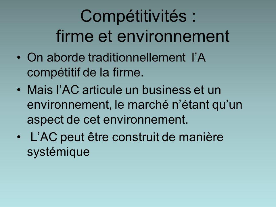 Compétitivités : firme et environnement