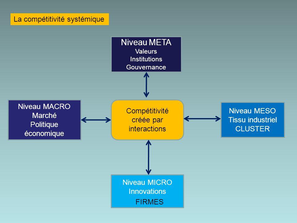 Niveau META La compétitivité systémique Niveau MACRO