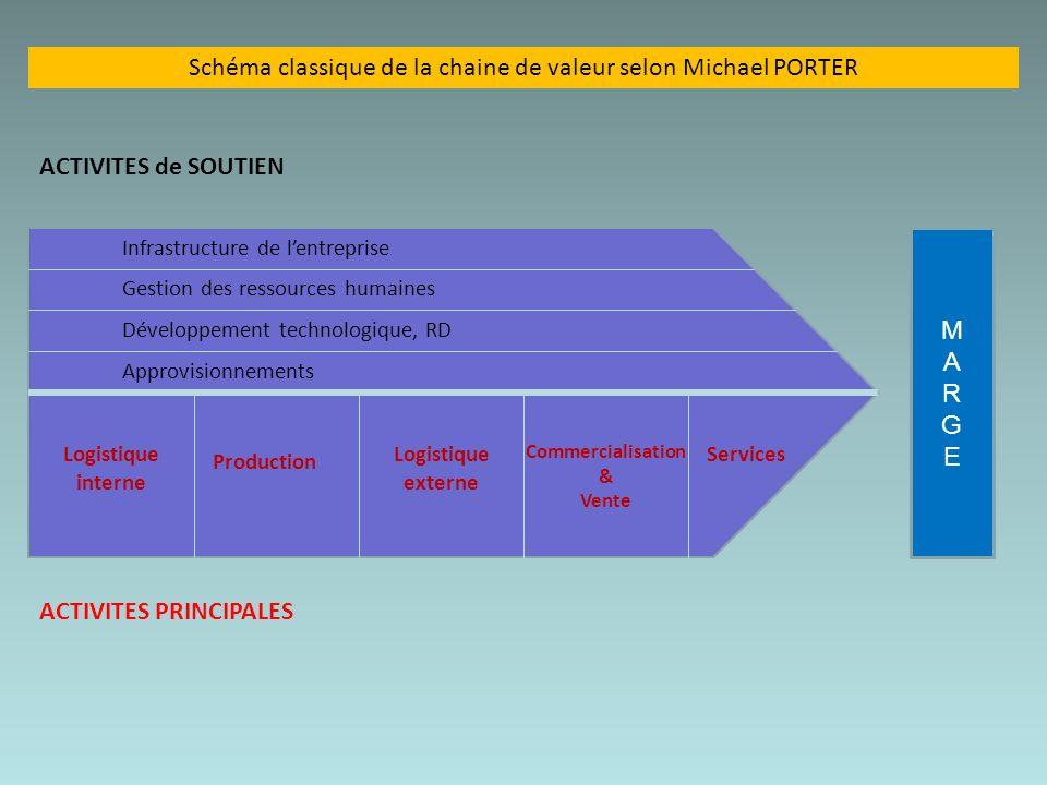 Schéma classique de la chaine de valeur selon Michael PORTER