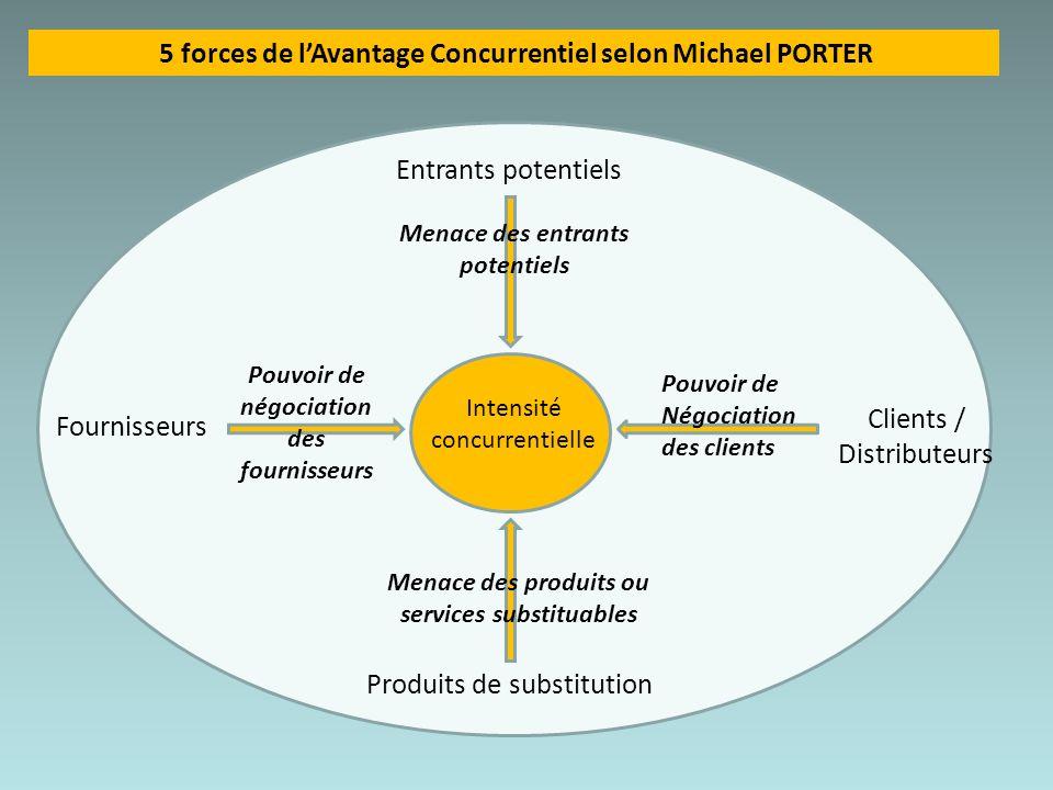 Clients / Distributeurs Fournisseurs