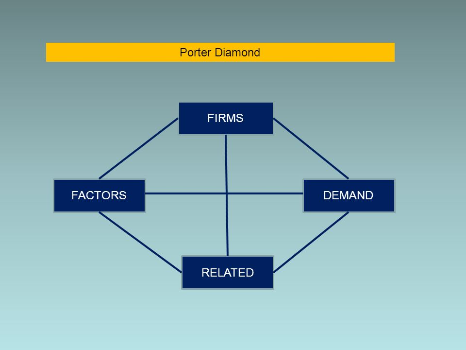 Porter Diamond FIRMS FACTORS DEMAND RELATED