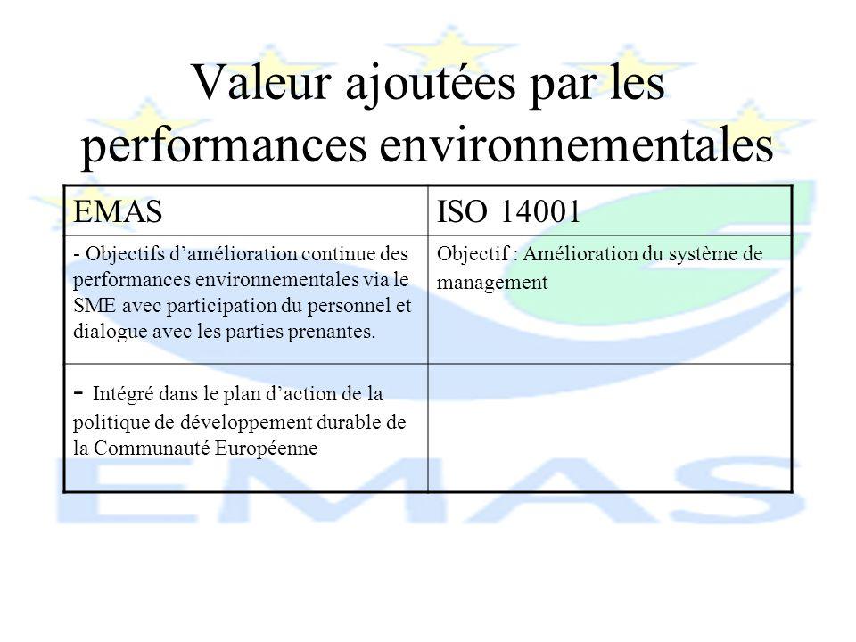 Valeur ajoutées par les performances environnementales