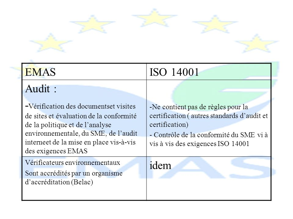 EMAS ISO 14001. Audit :