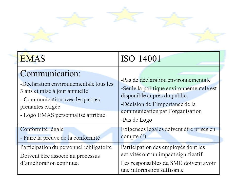 EMAS ISO 14001 Communication: