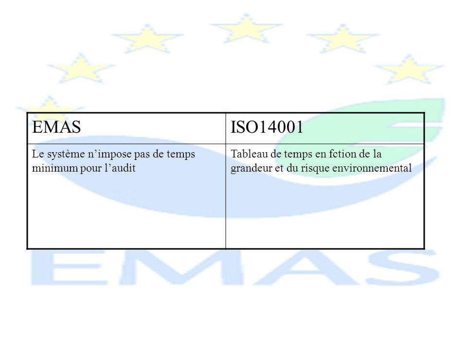 EMAS ISO14001 Le système n'impose pas de temps minimum pour l'audit