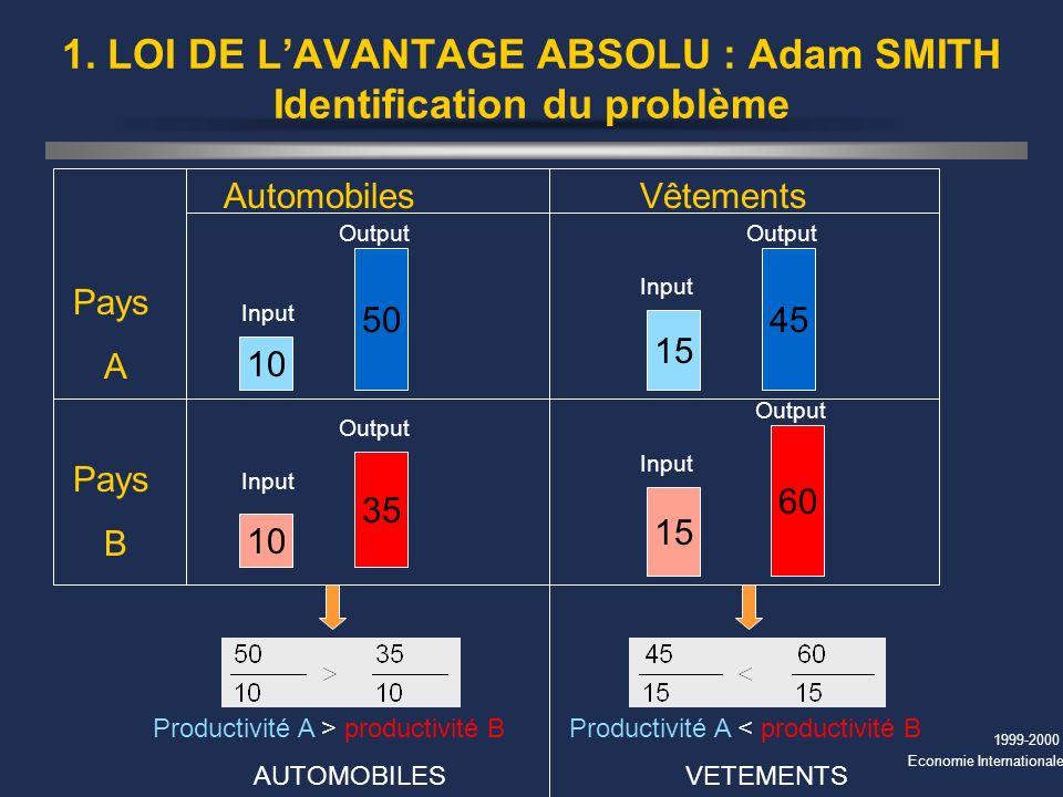 1. LOI DE L'AVANTAGE ABSOLU : Adam SMITH Identification du problème