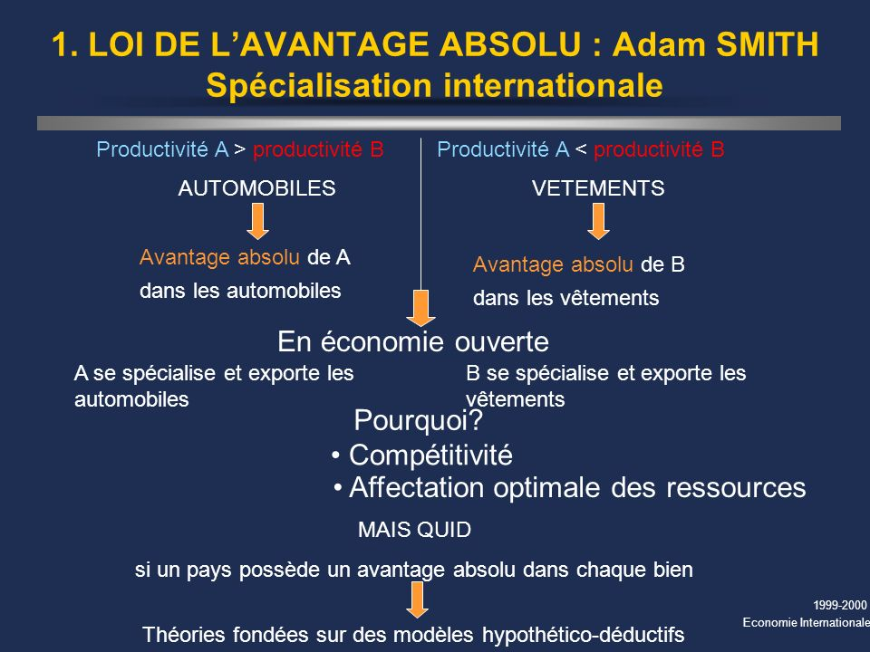 1. LOI DE L'AVANTAGE ABSOLU : Adam SMITH Spécialisation internationale
