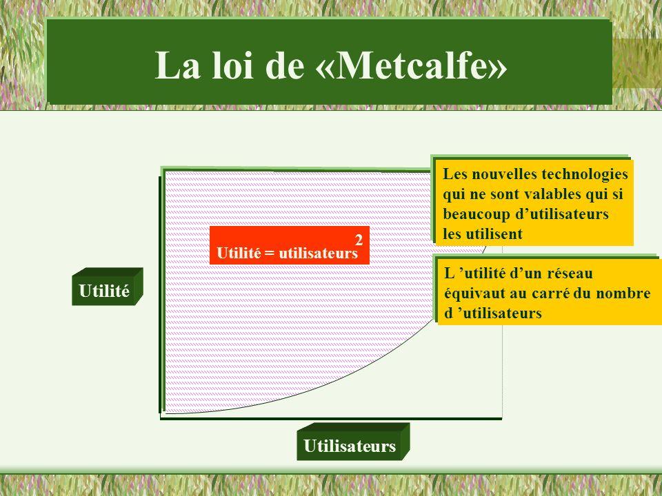 La loi de «Metcalfe» Utilité Utilisateurs Les nouvelles technologies
