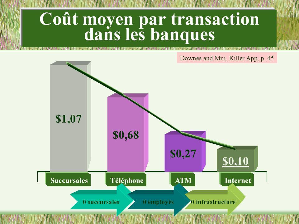 Coût moyen par transaction dans les banques