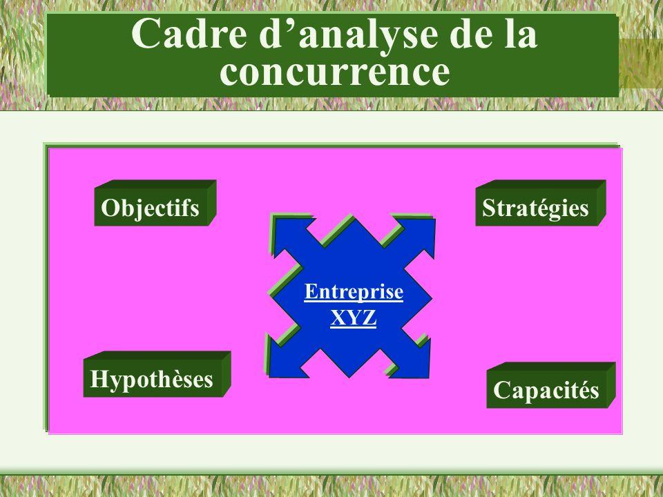 Cadre d'analyse de la concurrence