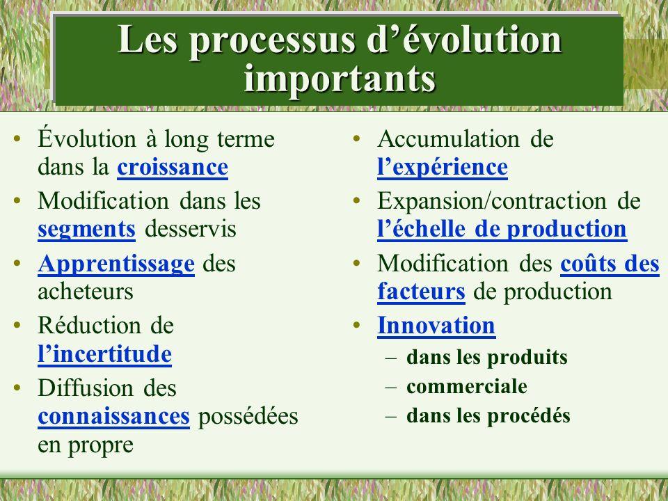 Les processus d'évolution importants