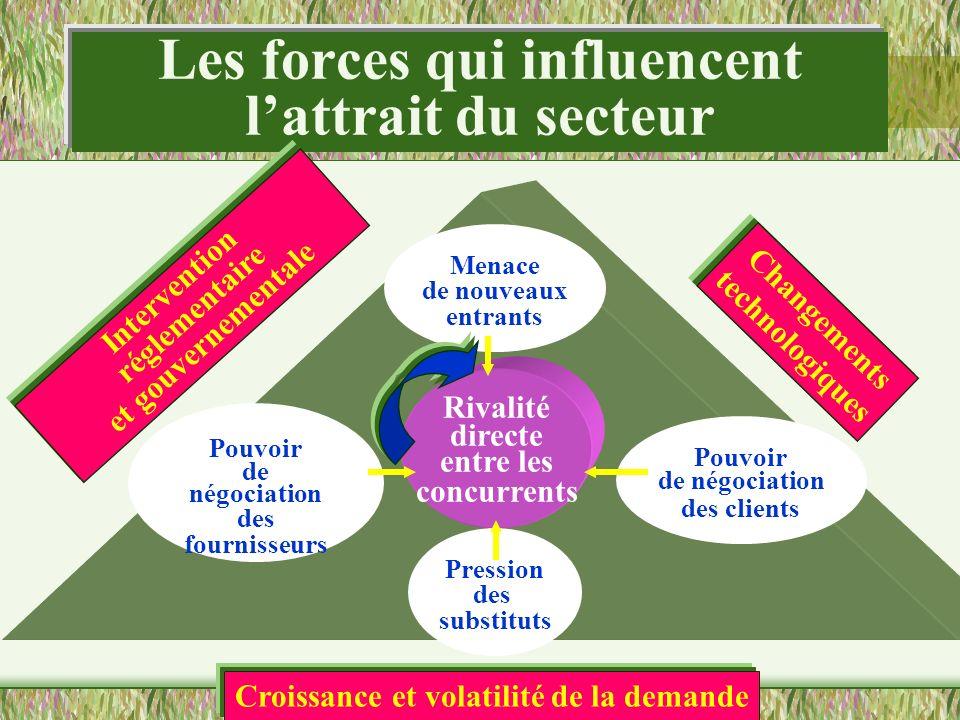 Les forces qui influencent l'attrait du secteur