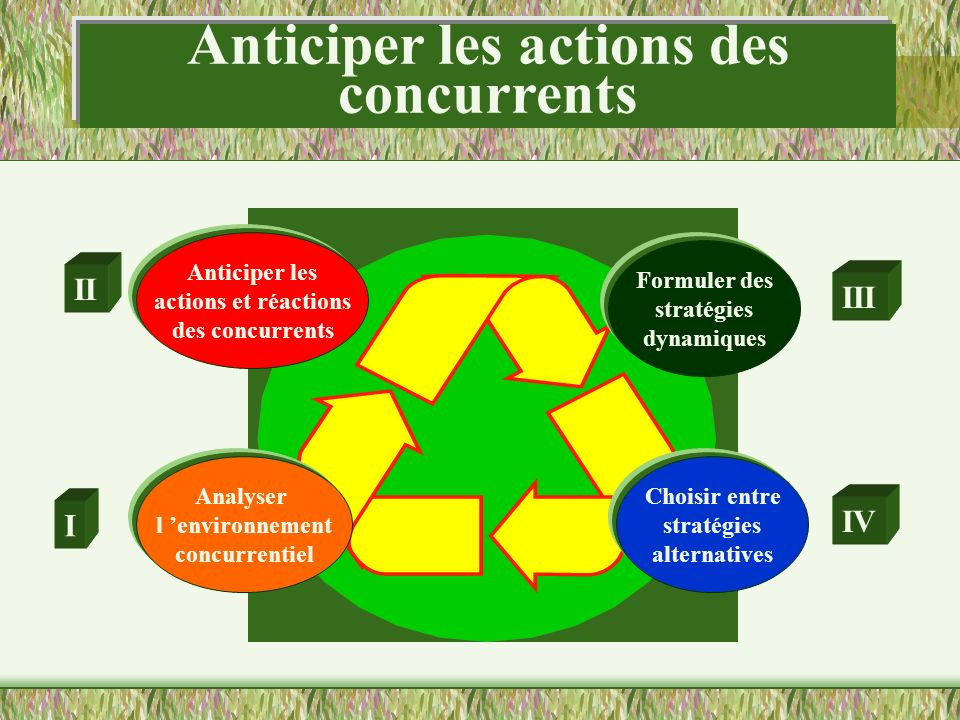Anticiper les actions des concurrents