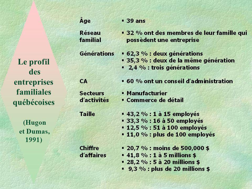Le profil des entreprises familiales québécoises (Hugon et Dumas, 1991)
