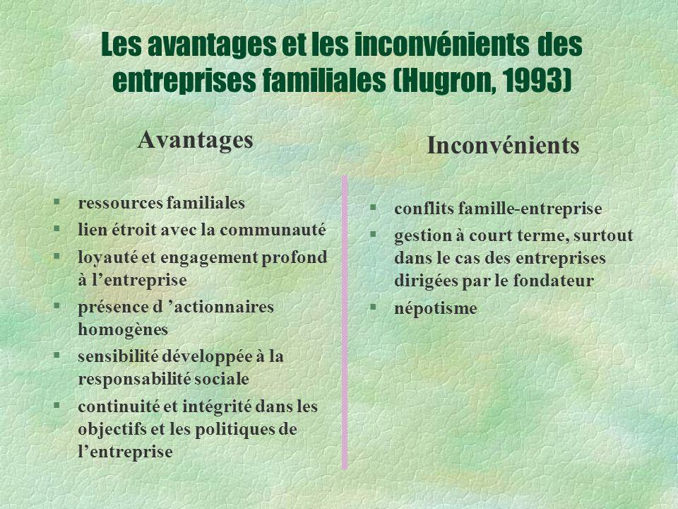 Les avantages et les inconvénients des entreprises familiales (Hugron, 1993)
