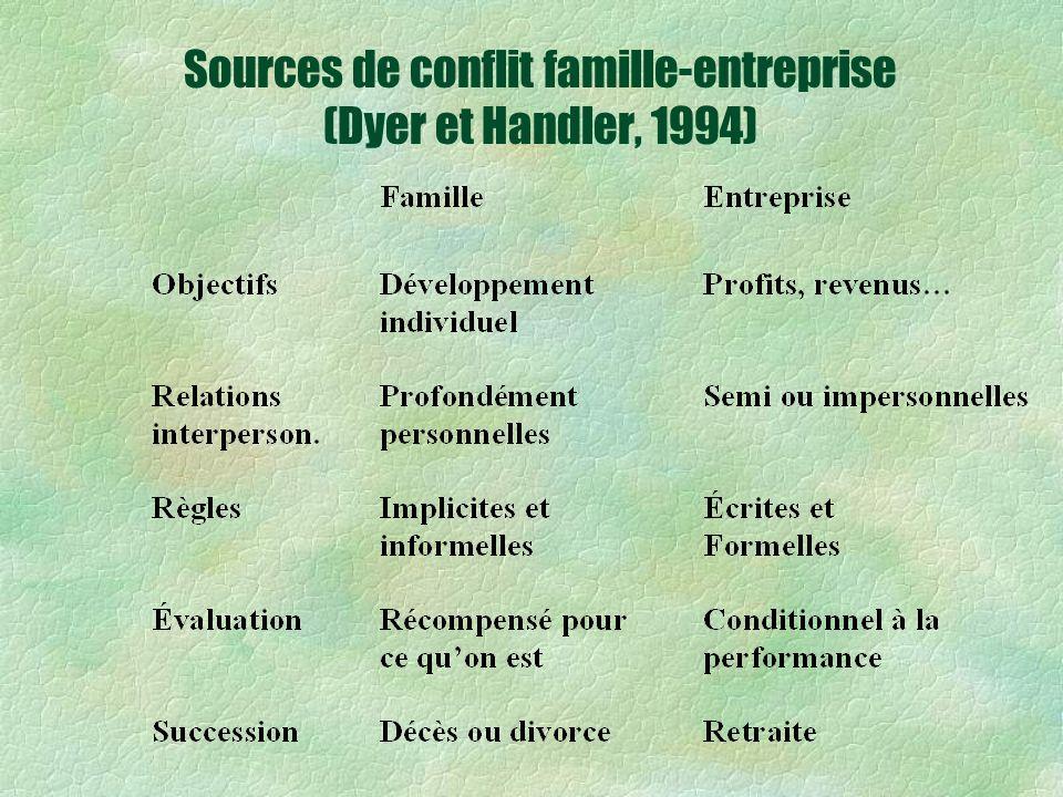 Sources de conflit famille-entreprise (Dyer et Handler, 1994)